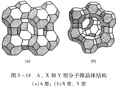 X射线衍射在分子筛结构分析中的应用