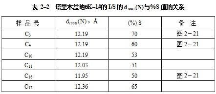 表2–2列出的塔里木盆地井的6块样品数据很能