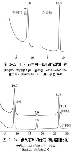 伊利石的晶体结构决定了它的性质是相当稳定的:与hcl不起反应;用